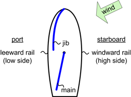 Basics on port side of boat diagram