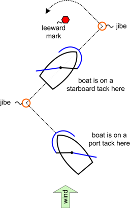 Basics - Difference between port side and starboard ...